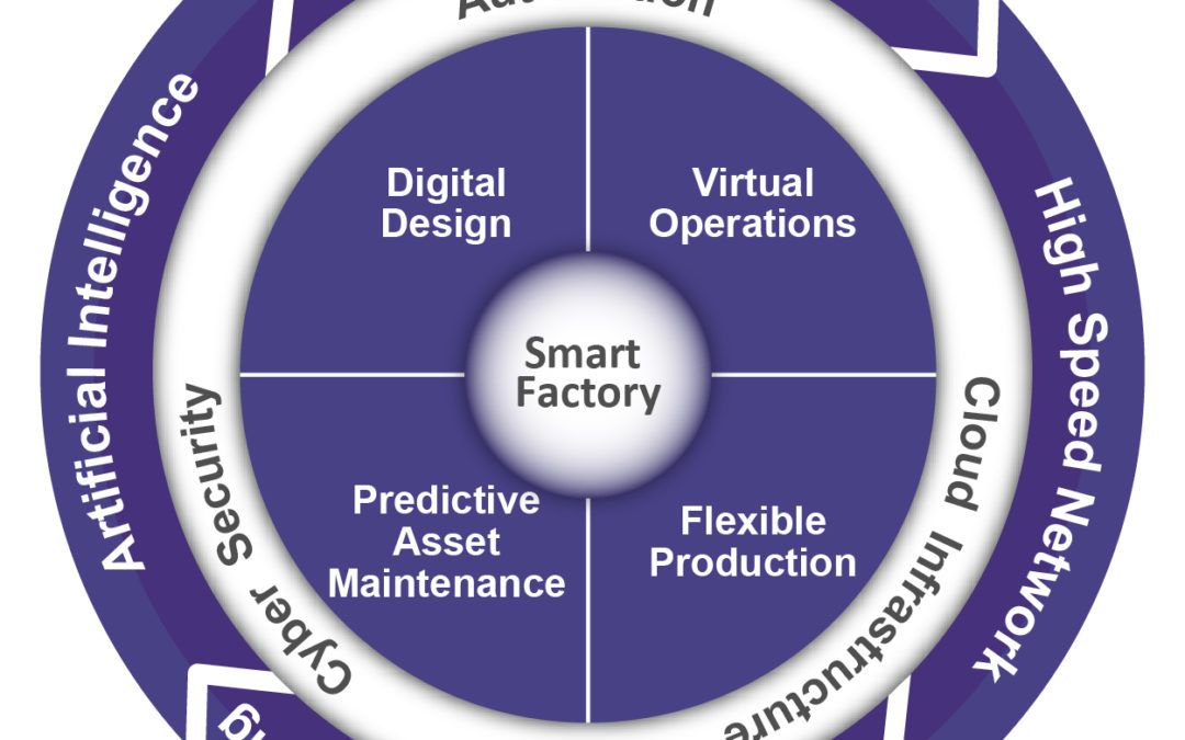 Five Risks for Designing the Smart Factory