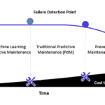 The Economics of the Smart Factory How does Machine Learning Lower the Cost of Asset Maintenance Part 1