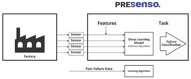 Failure Prediction under Big Data Constraints: How to Handle Imbalance Classes