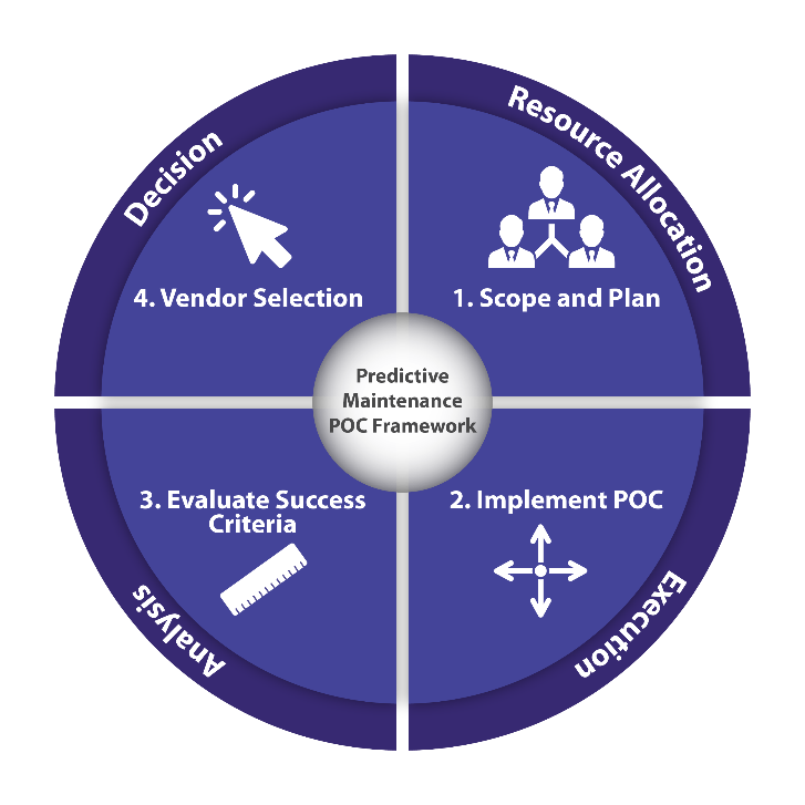 POC process for industrial analytics