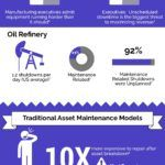 Infographic: The Business Case for Industrial Analytics for Predictive Maintenance