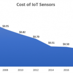 IIoT for Industrial Analytics: An Unrealized Source of Revenue for the Automotive Industry