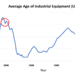 The Case for Predictive Analytics:  How Machine Learning for Asset Maintenance Can Extend the Life of Industrial Equipment