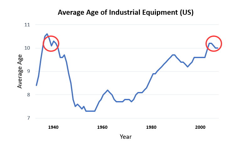 Industry 4.0 and the Average Age of Industrial Assets