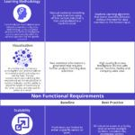 Infographic:  Requirements for IIoT Predictive Maintenance Solutions
