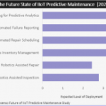 Can you acquire an IIoT Predictive Maintenance Solution without risking your business?  (Part 1)