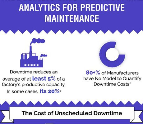 Analytics for predictive maintenance