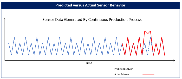 Predicted Versus Actual Sensor Behavior