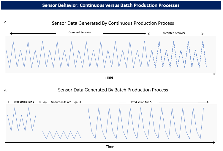 How to scale Machine Learning-based Predictive Maintenance solutions