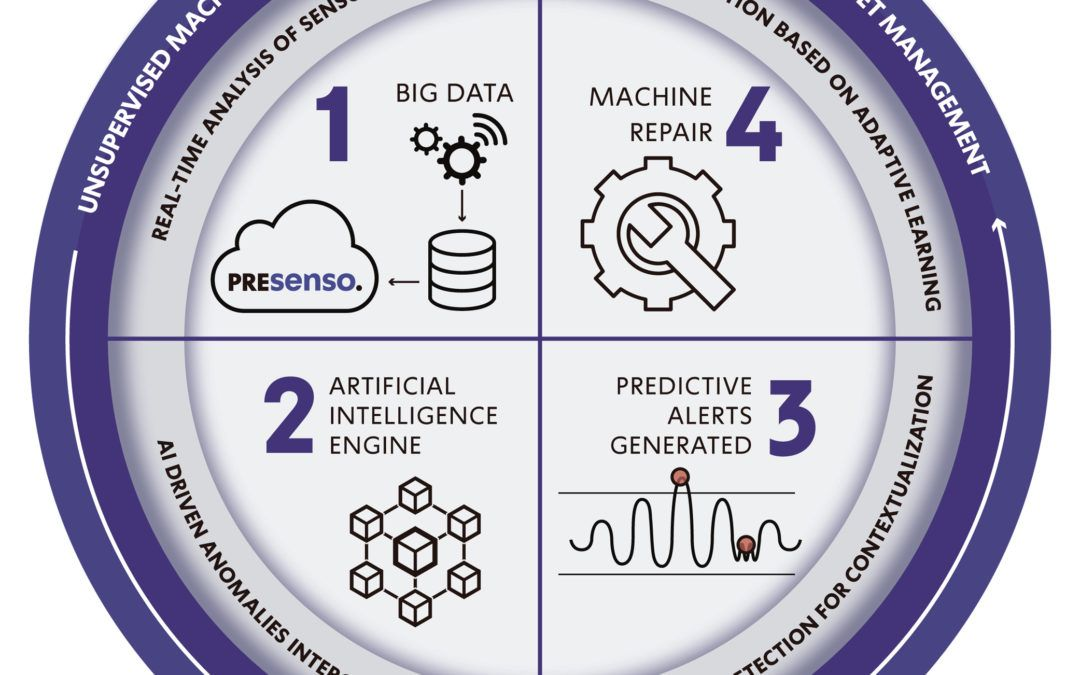 Considering GE Predix or Siemens Mindsphere? How to Evaluate Supervised Machine Learning Solutions for Predictive Asset Maintenance