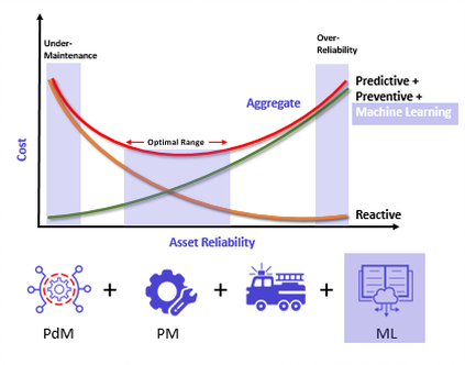 The Impact of Machine Learning for Asset Maintenance