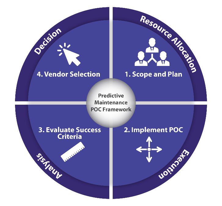 Best Practices for Purchasing IIoT Industrial Analytics Software: How to Conduct a Proof of Concept (POC)