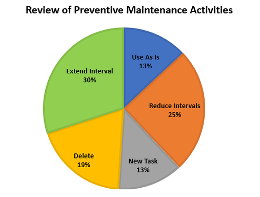 Review of Preventive Maintenance Activities