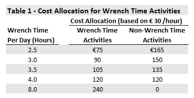Wrench Time_IIOT