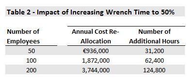 Impact of increasing wrench time to 50%