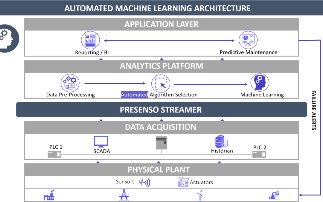 """What does the GE Predix's """"Time Out"""" mean for the future of IIoT Predictive Asset Maintenance?"""
