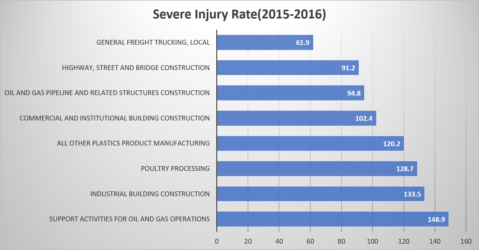 Severe Injury Rate