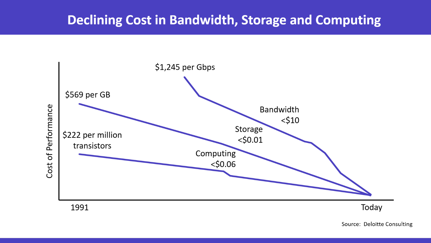 Declining Cost in Bandwidth, Storage and Computing
