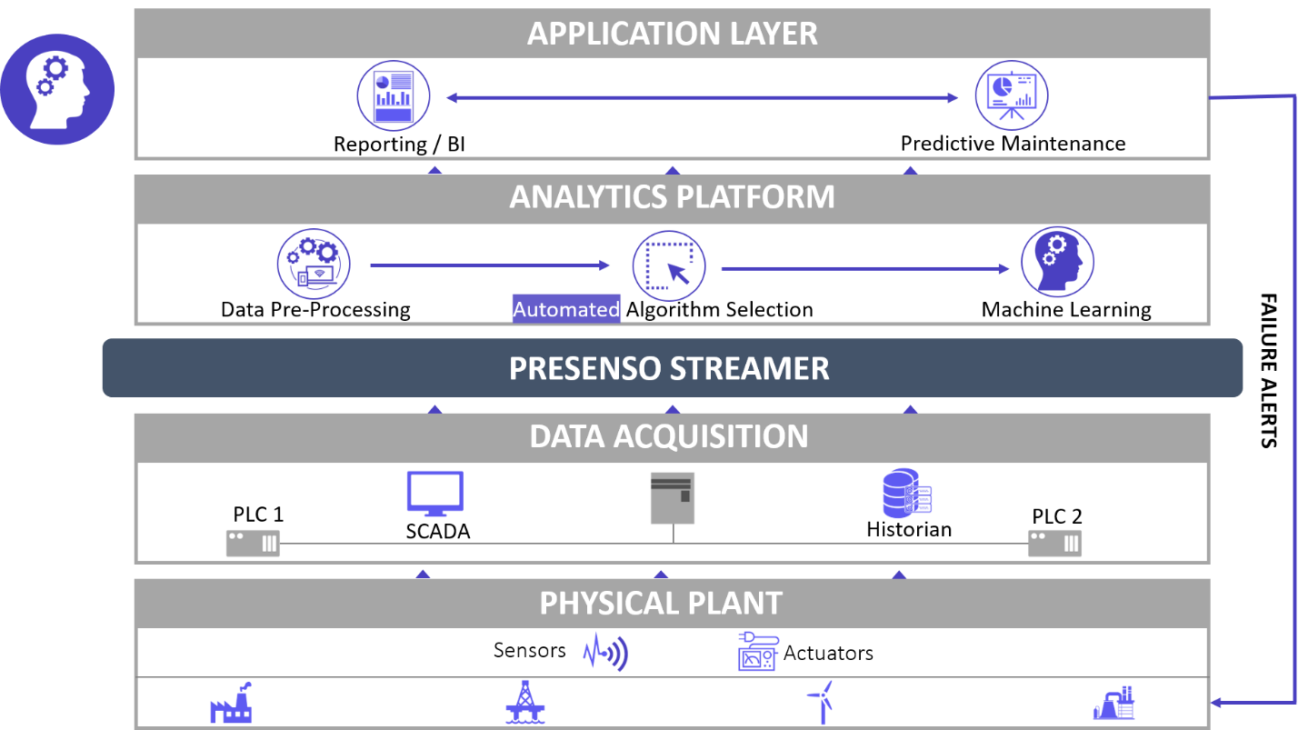 Automated Machine Learning Architecture