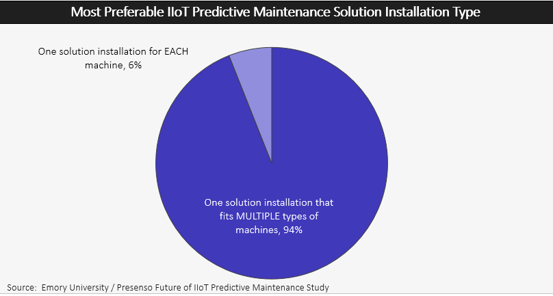 Most Preferable IIoT Predictive Maintenance Solutions