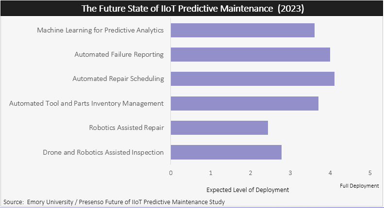 The future state of IoT Predictive Maintenance in 2023
