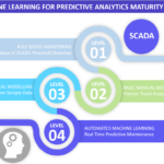 IIoT Predictive Asset Maintenance Maturity Model