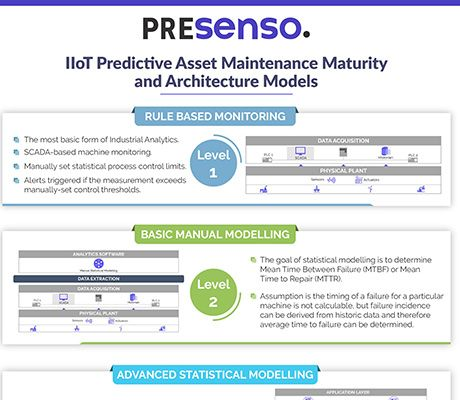 IIoT predictive asset maintenance maturity and architecture models
