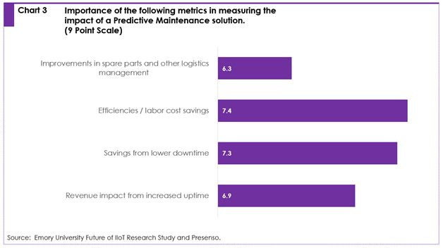 Chart 3: Importance of the following metrics in measuring the impact of a predictive maintenance solution. (9 point scale)