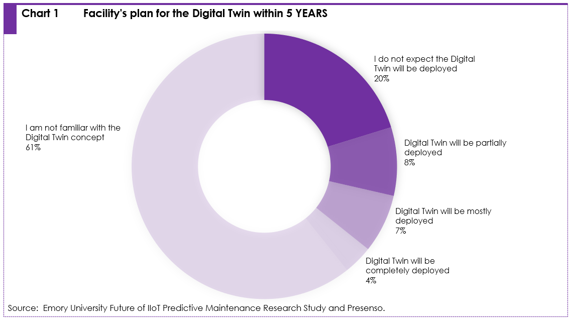 digital twin emory research