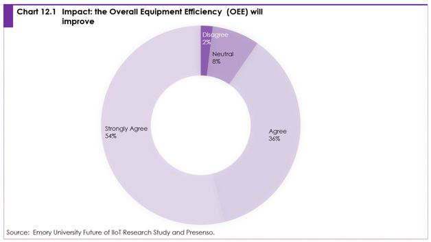 Chart 12.1 impact: the overall equipment efficiency (OEE) will improve