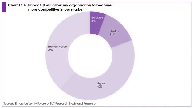 Chart 12.6 Impact: it will allow my organization to become more competitive in our market