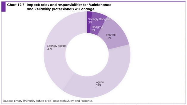 Chart 12.7 impact: roles and responsibilities for maintenance and reliability professionals will change