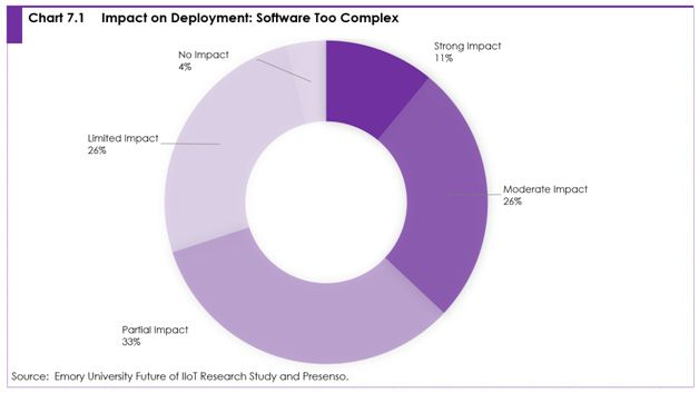Chart 7.1 Impact on deployment: software too complex