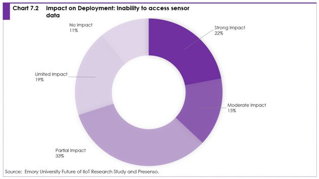 Chart 7.2 Impact on deployment: inability to access sensor