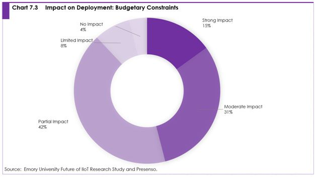 Chart 7.3 Impact on deployment: budgetary constraints