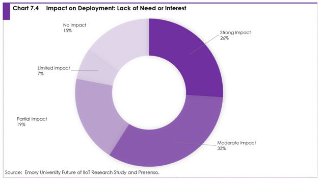 Chart 7.4 Impact on deployment: lack of need or interest