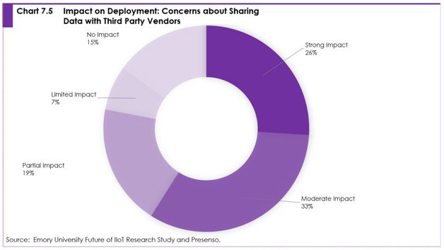 Chart 7.5 Impact on deployment: concerns about sharing