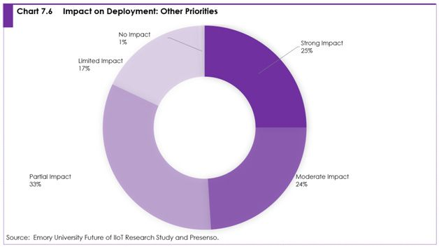 Chart 7.6 Impact on deployment: other priorities