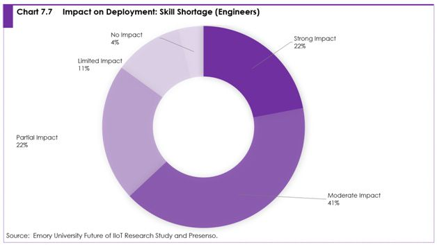 chart 7.7 Impact on deployment: skill shortage (engineers)