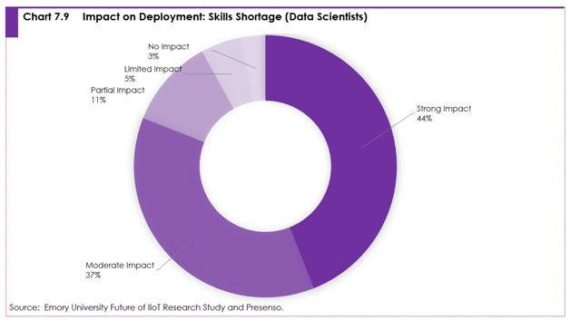 Chart 7.9 Impact on deployment: skills shortage (data scientists)