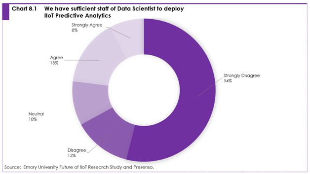 Chart 8.1 we have sufficient staff of data scientist to deploy IIoT predictive analytics