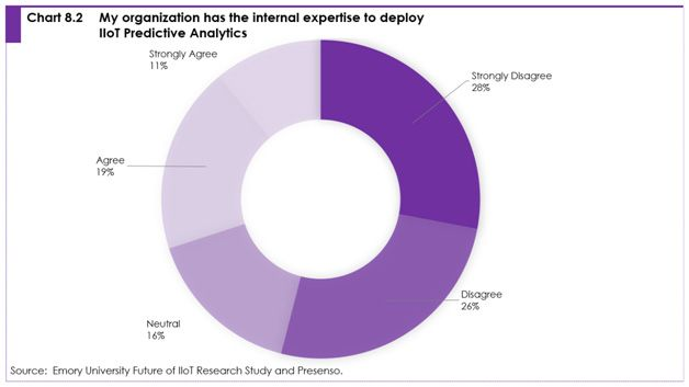 Chart 8.2 my organization has the internal expertise to deploy IIoT predictive analytics