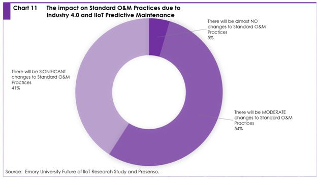 Chart 11: the impact on standard O & M practices due to industry 4.0 and IIoT predictive maintenance