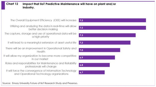 Chart 12: Impact that IIoT predictive maintenance will have on plan and/or industry