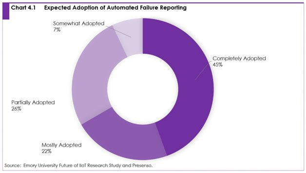 Chart 4.1: Expected adoption of automated failure reporting