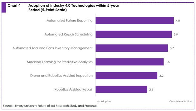 Adoption of industry 4.0 technologies within 5-year period (5-point scale)