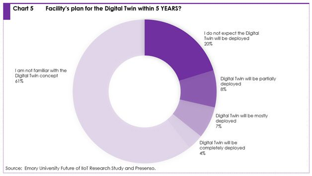 Chart 5: Facility's plan for the digital twin within 5 years?