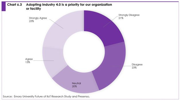 Chart 6.3 adopting industry 4.0 is a priority for our organization or facility