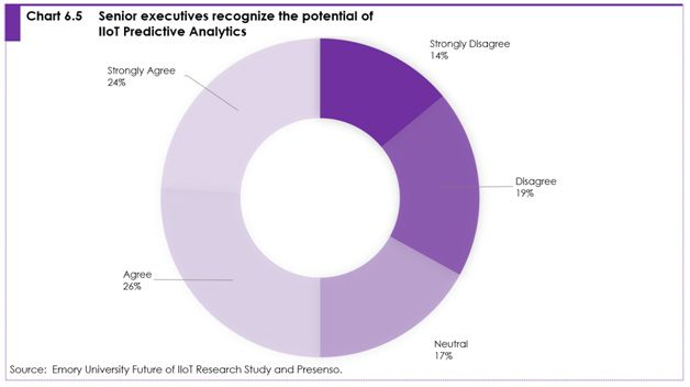 Chart 6.5 Senior executives recognize the potential of IIoT predictive analytics