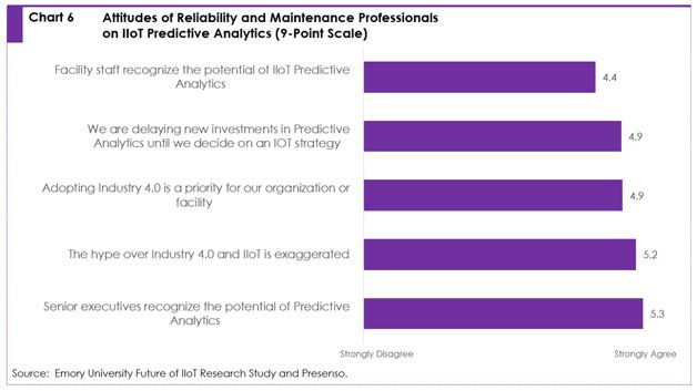 Chart 6: attitude of reliability and maintenance professionals on IIoT predictive analytics (9-point scale)